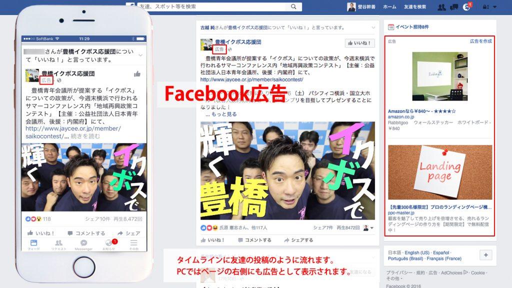 Facebook広告のイメージ